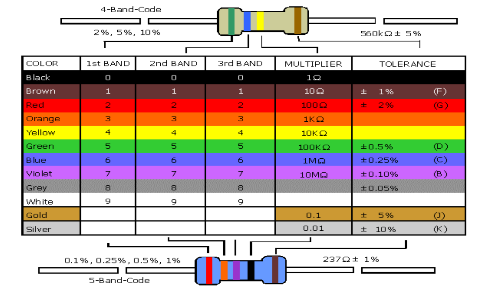 Simple Resistor Color Code Chart Free Download