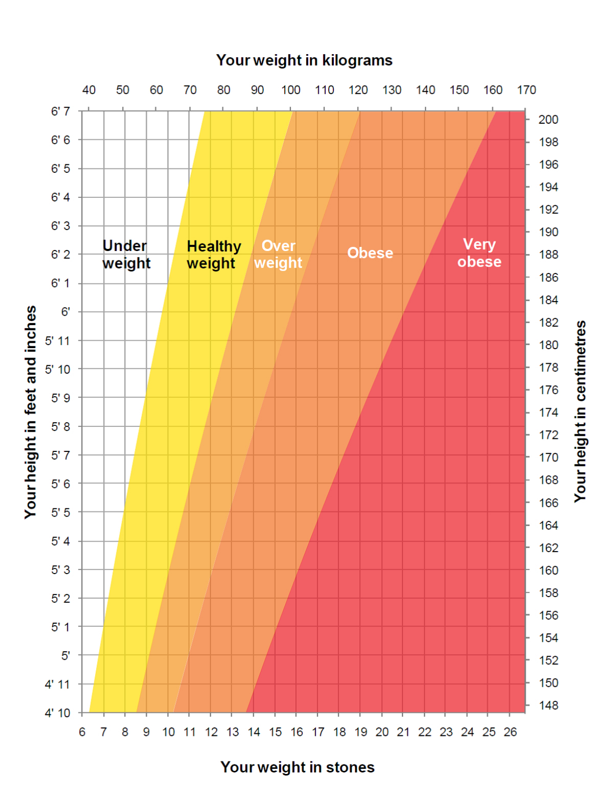 Healthy weight chart free download geenschuldenfo Choice Image