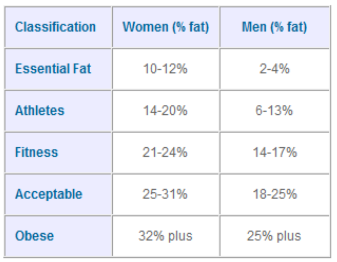 body fat percentage categories