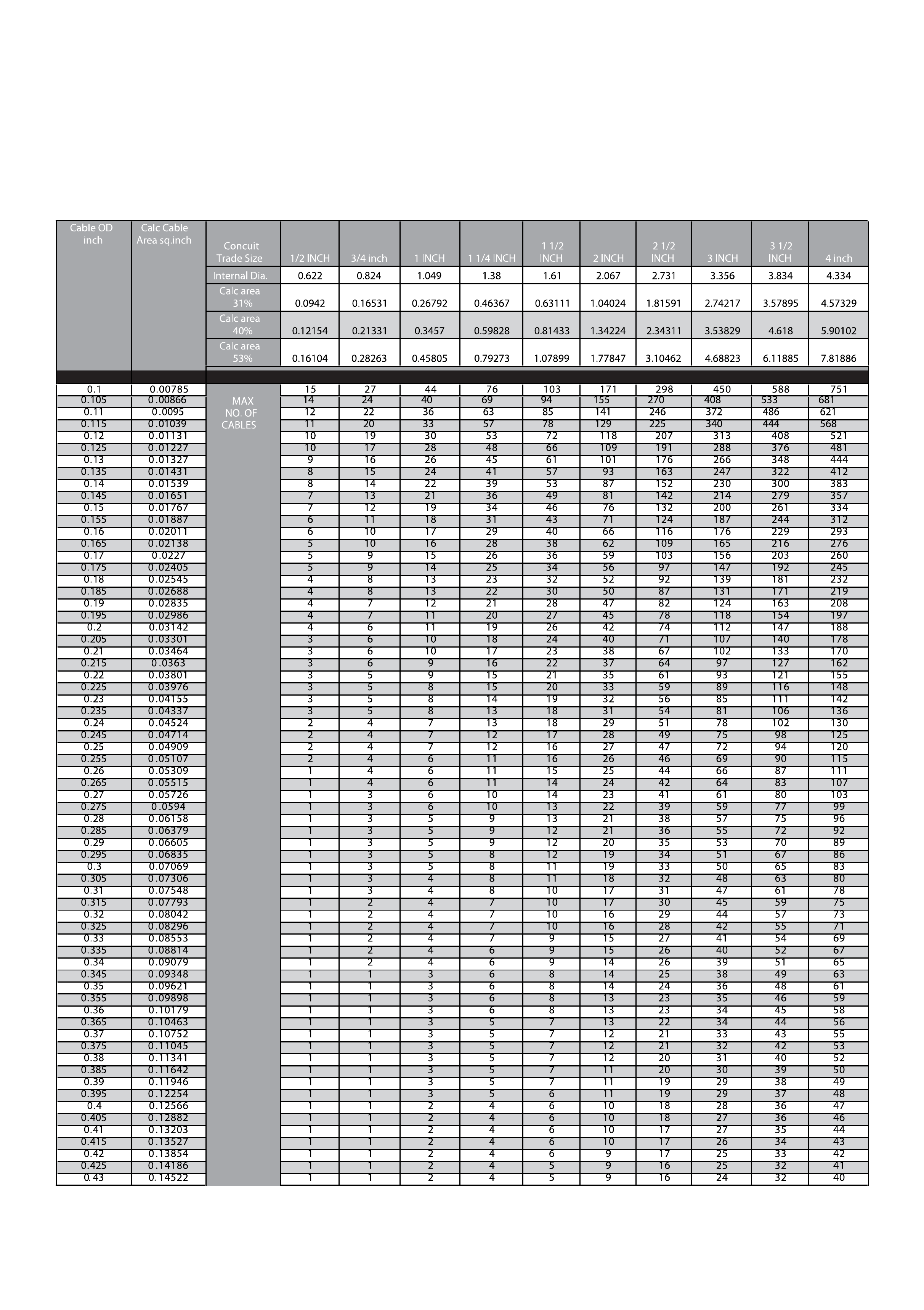 Conduit Fill Chart Template Free Download