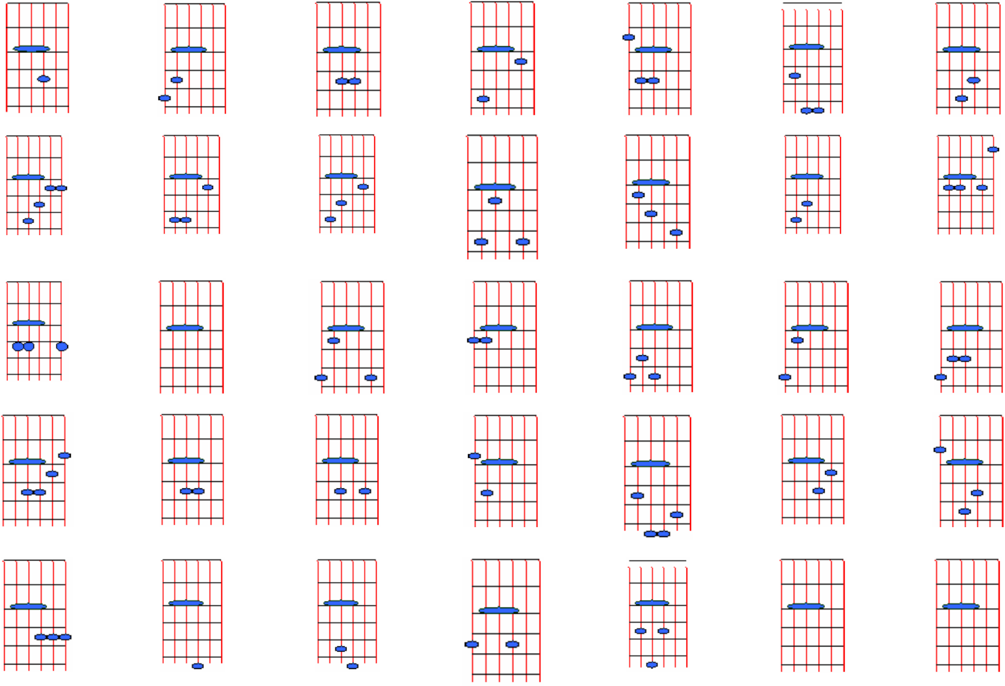 Guitar Chord F  F sharp major at CHORDC