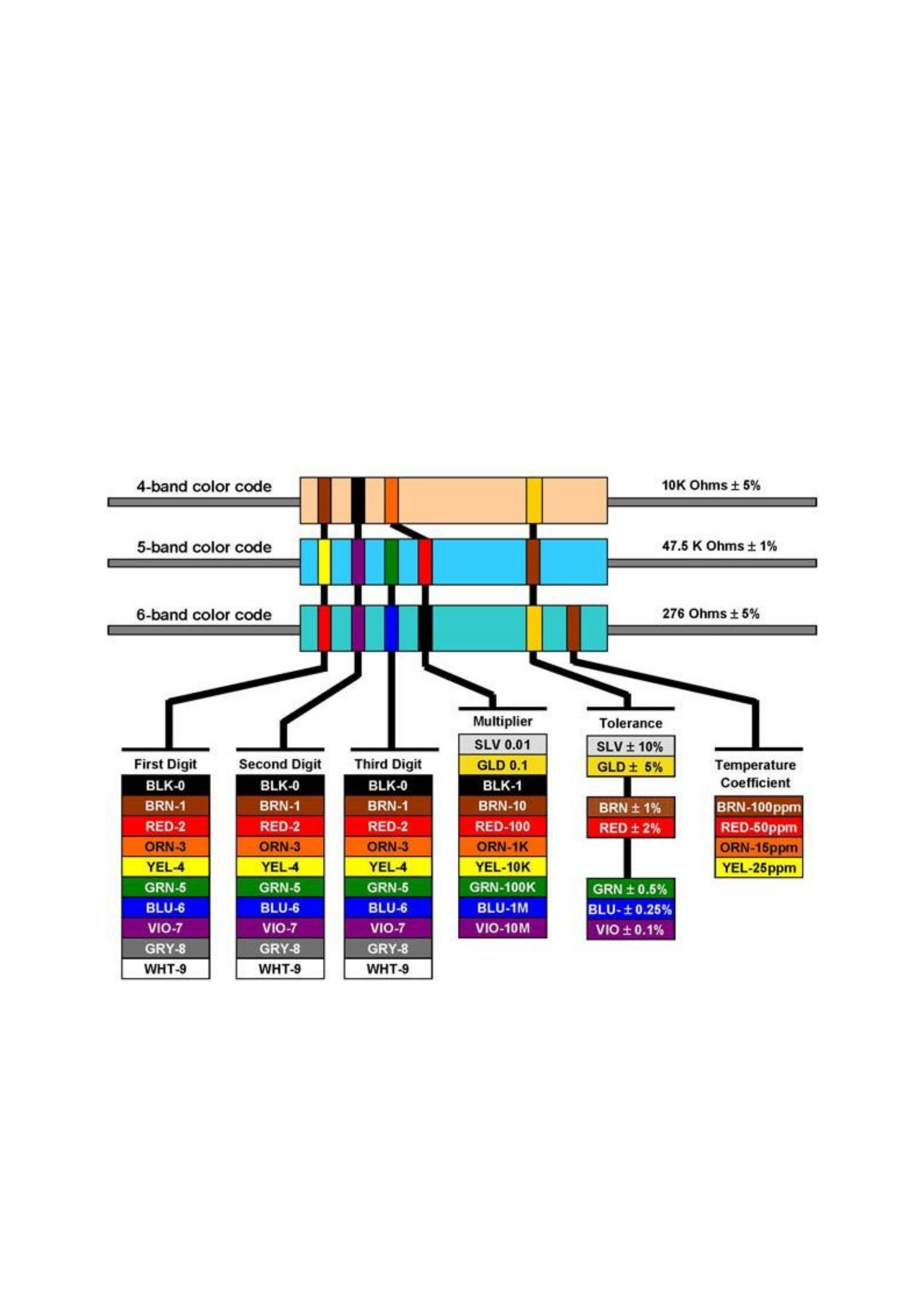 Resistor color code chart handout free download for 1 resistor values table