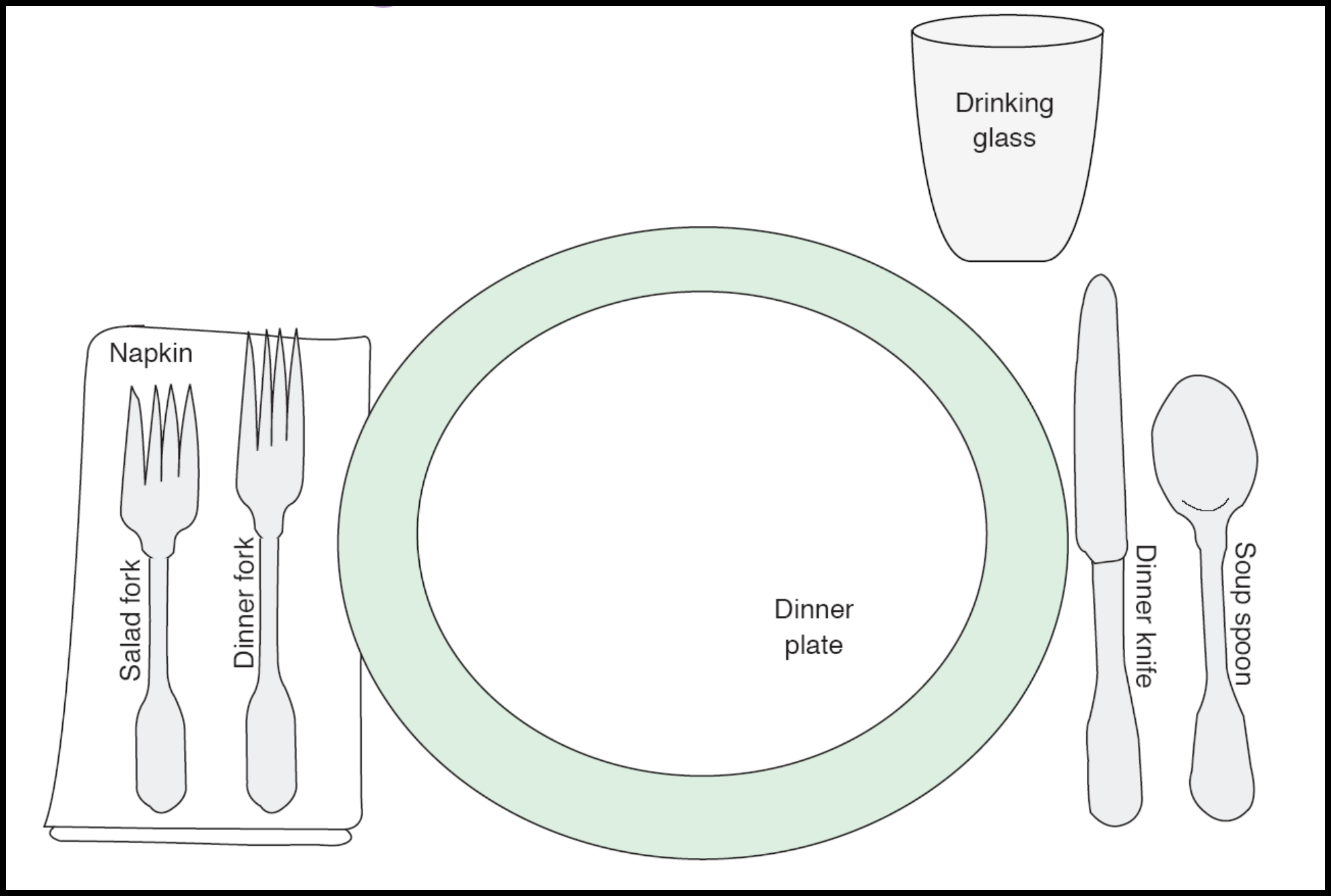 Formal and Casual Place Setting Template Free Download – Place Setting Template