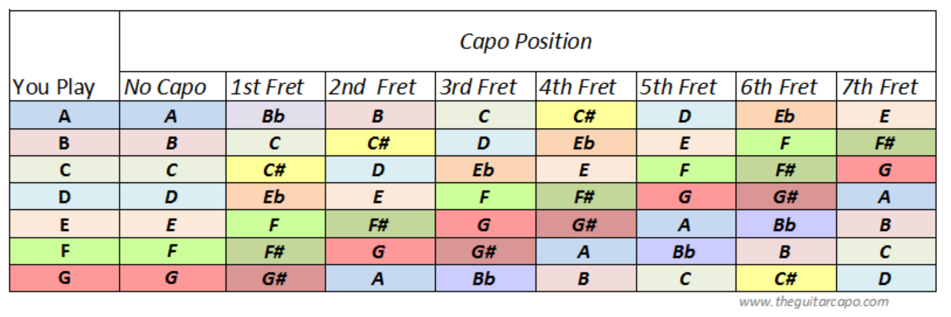 guitar capo chart free download