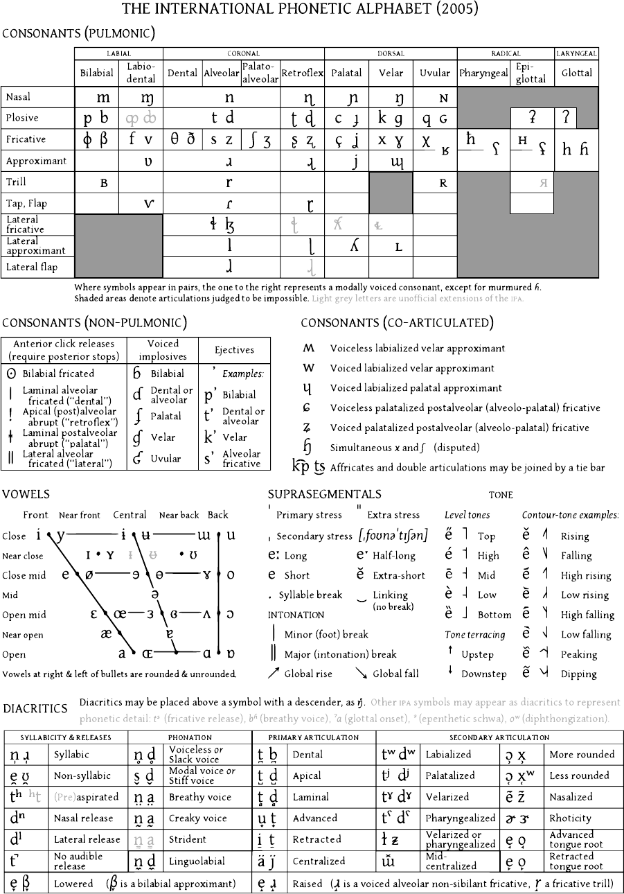 International Phonetic Alphabet Chart Full Free Download