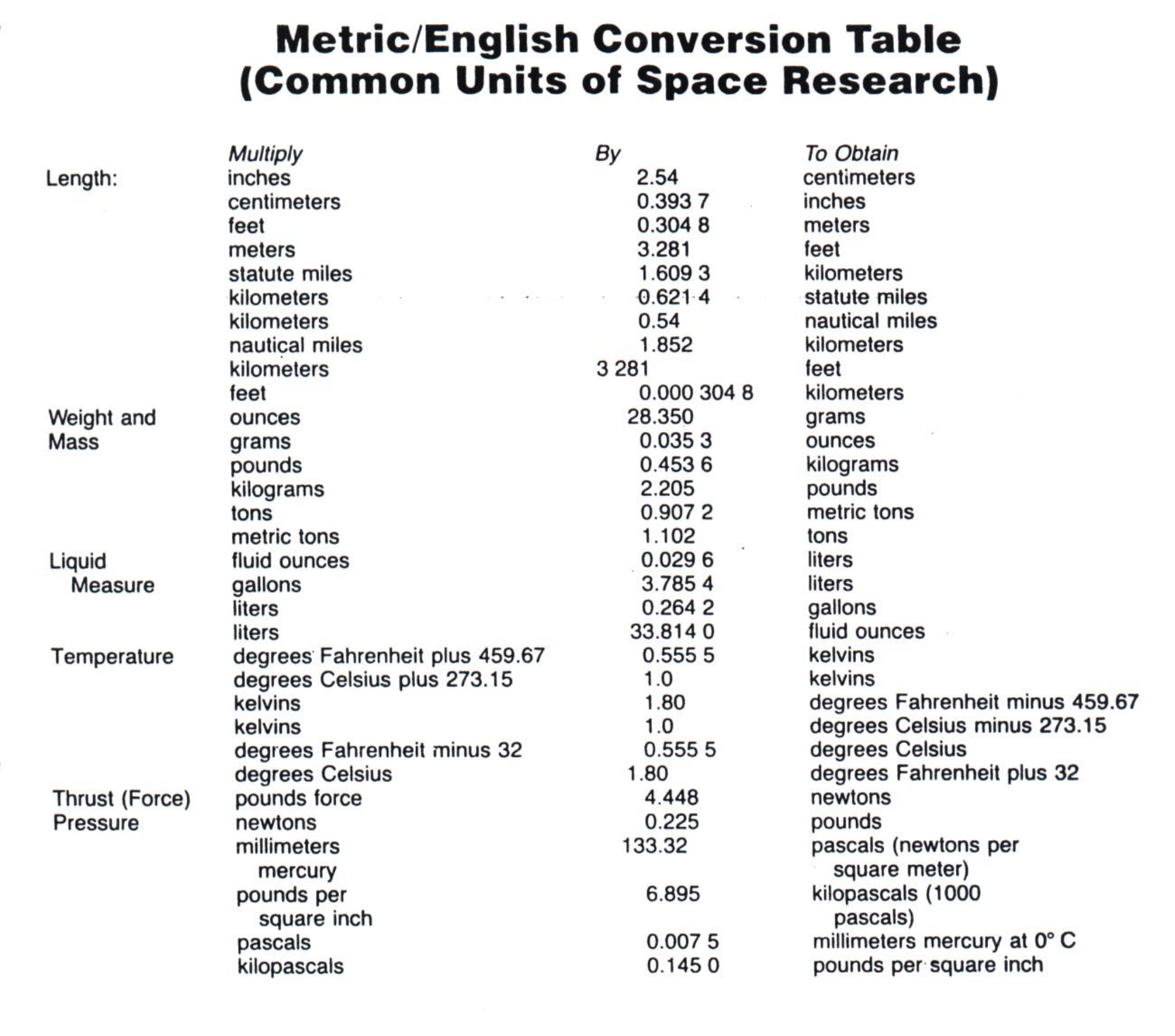metric english conversion table free download