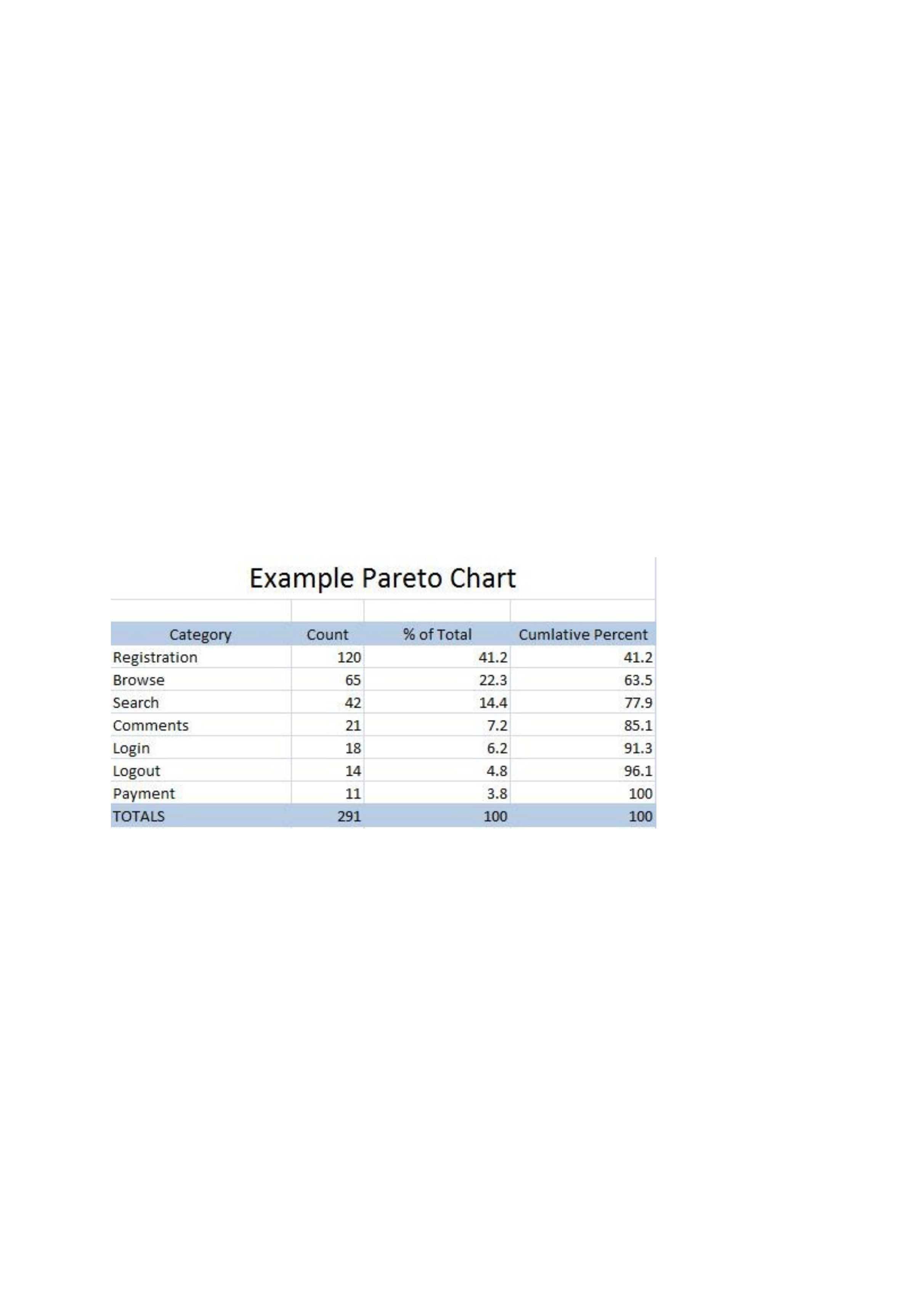 Pareto chart template download spotnature pareto chart template download nvjuhfo Image collections