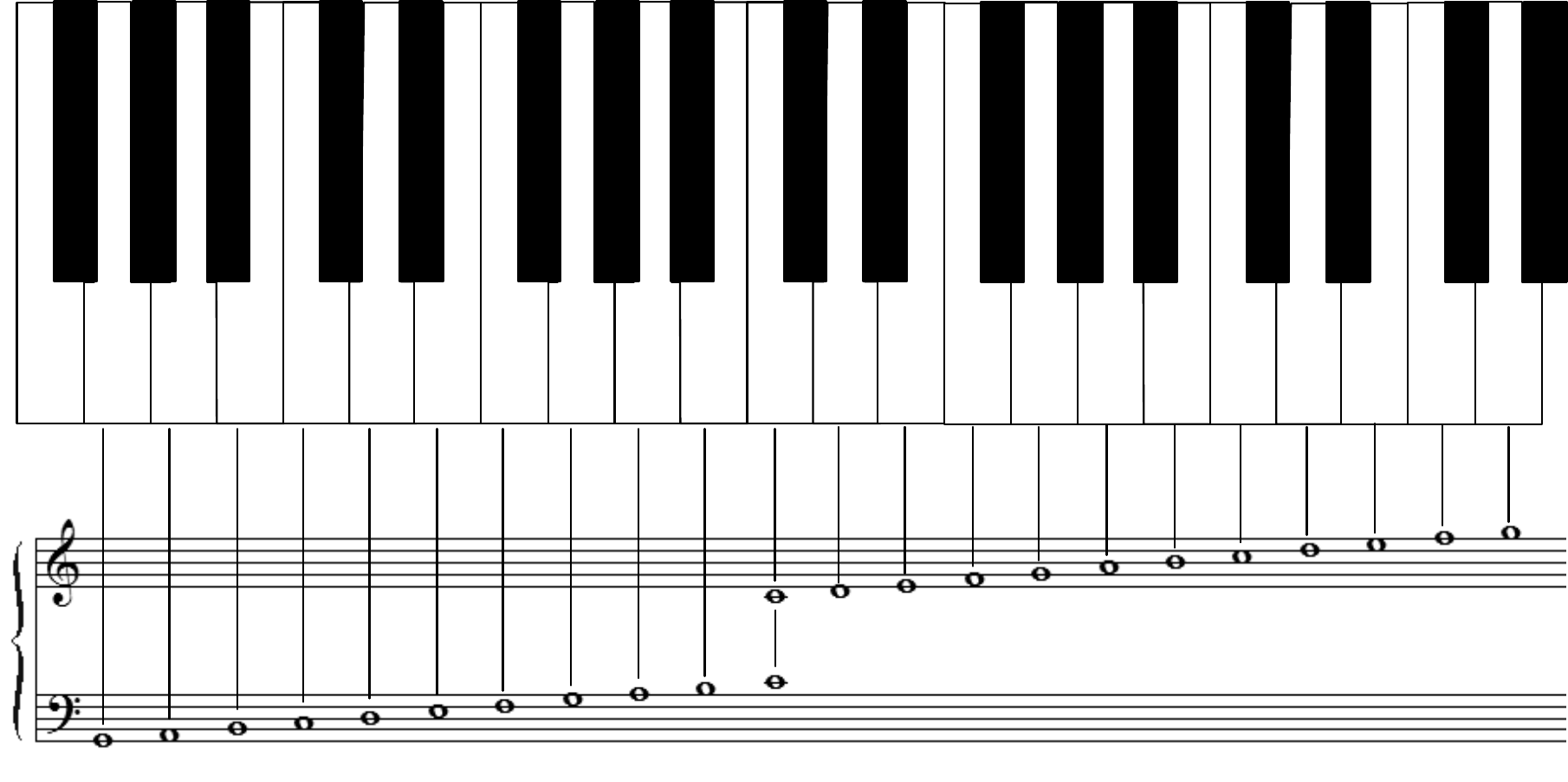 Sample Piano Notes Chart Free Download