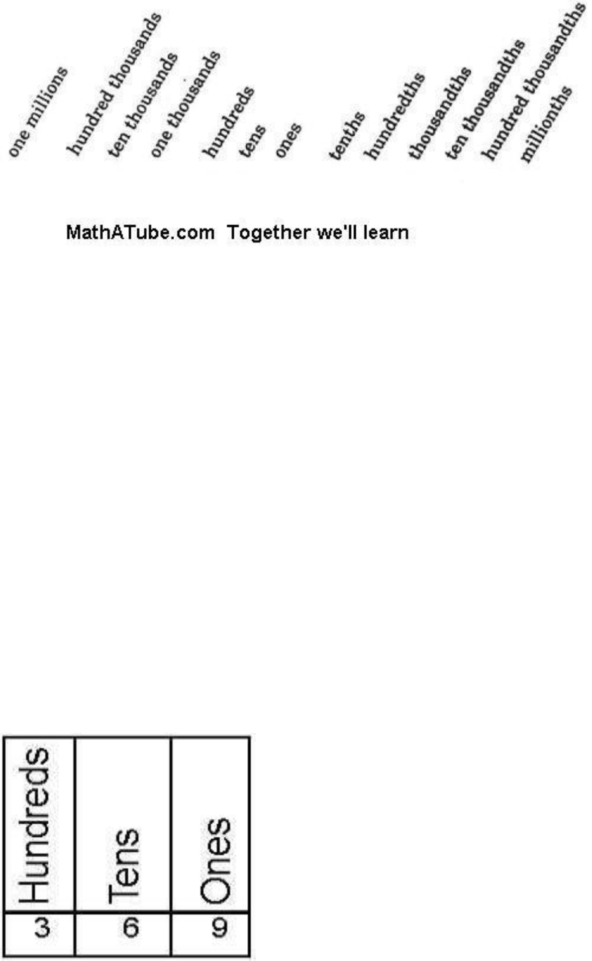 Place value chart guide free download 2 place value chart guide what is place value nvjuhfo Images