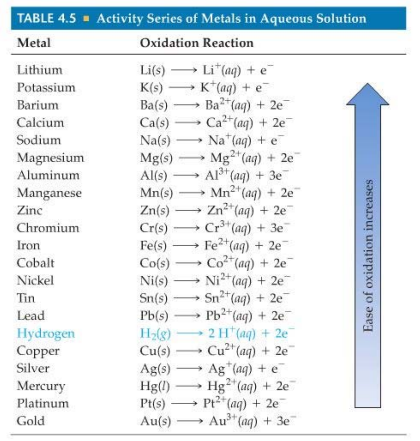 Solubility Rules - Abbreviated Chart Free Download