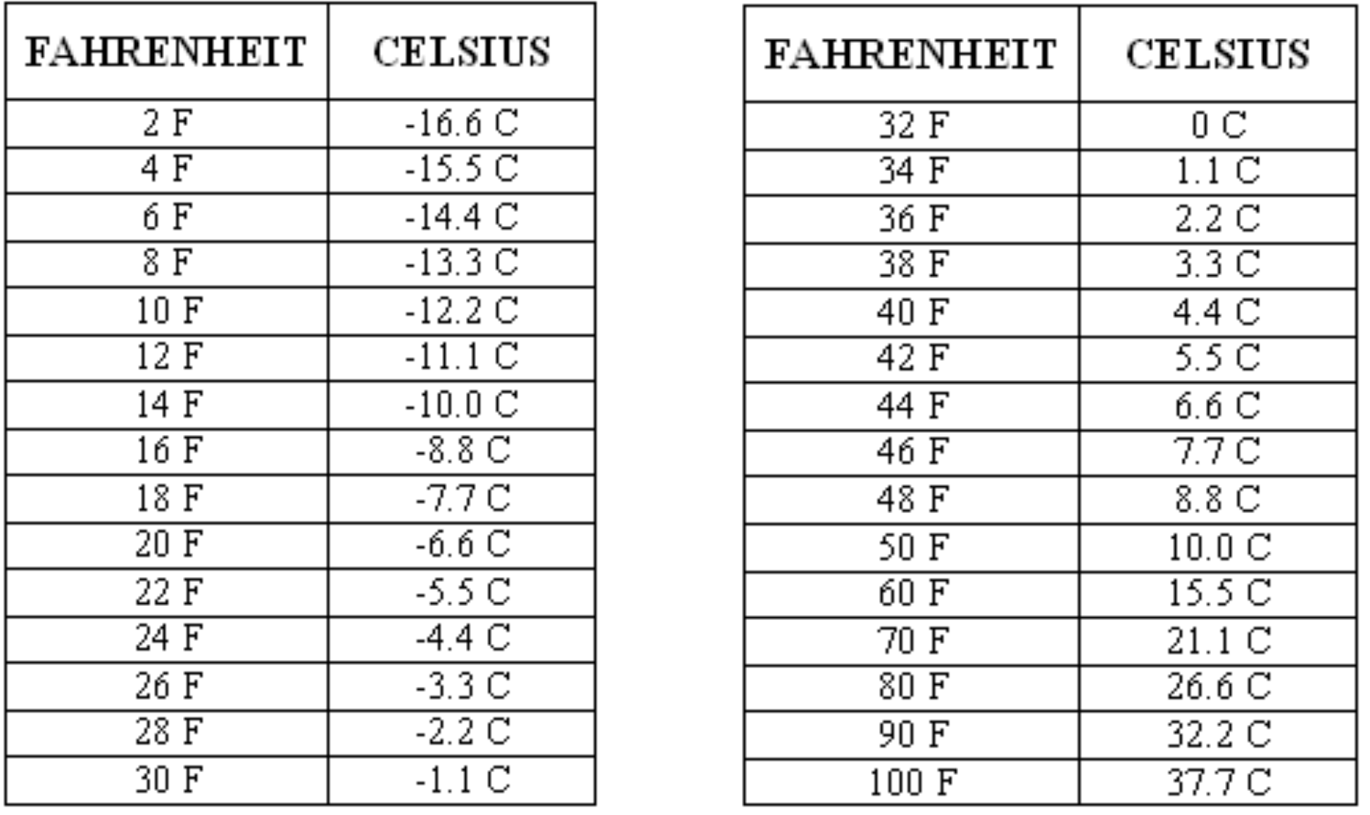 temperature conversation table free download