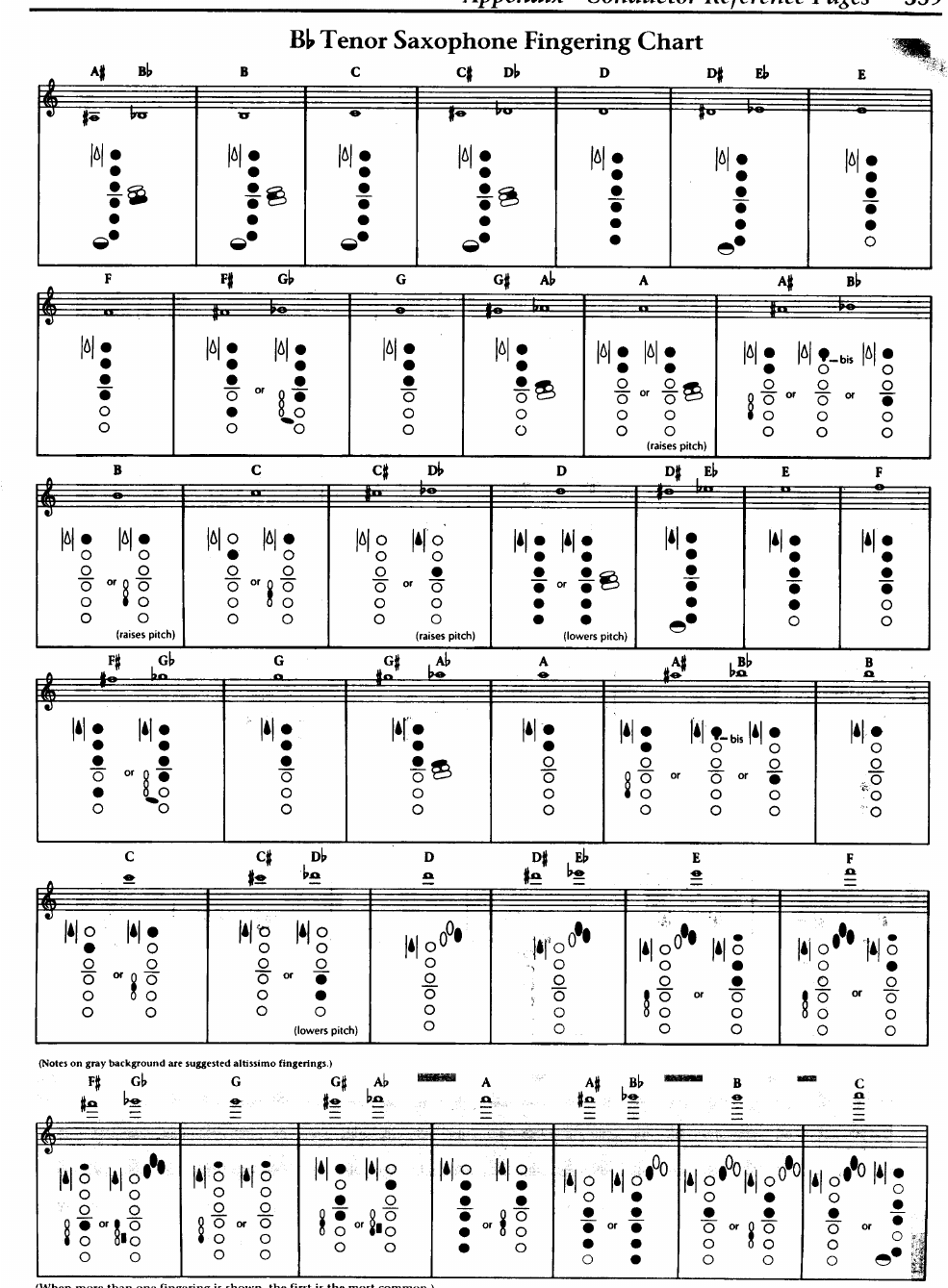 image about Clarinet Finger Chart for Beginners Printable named Clarinet Fingering Chart Printable