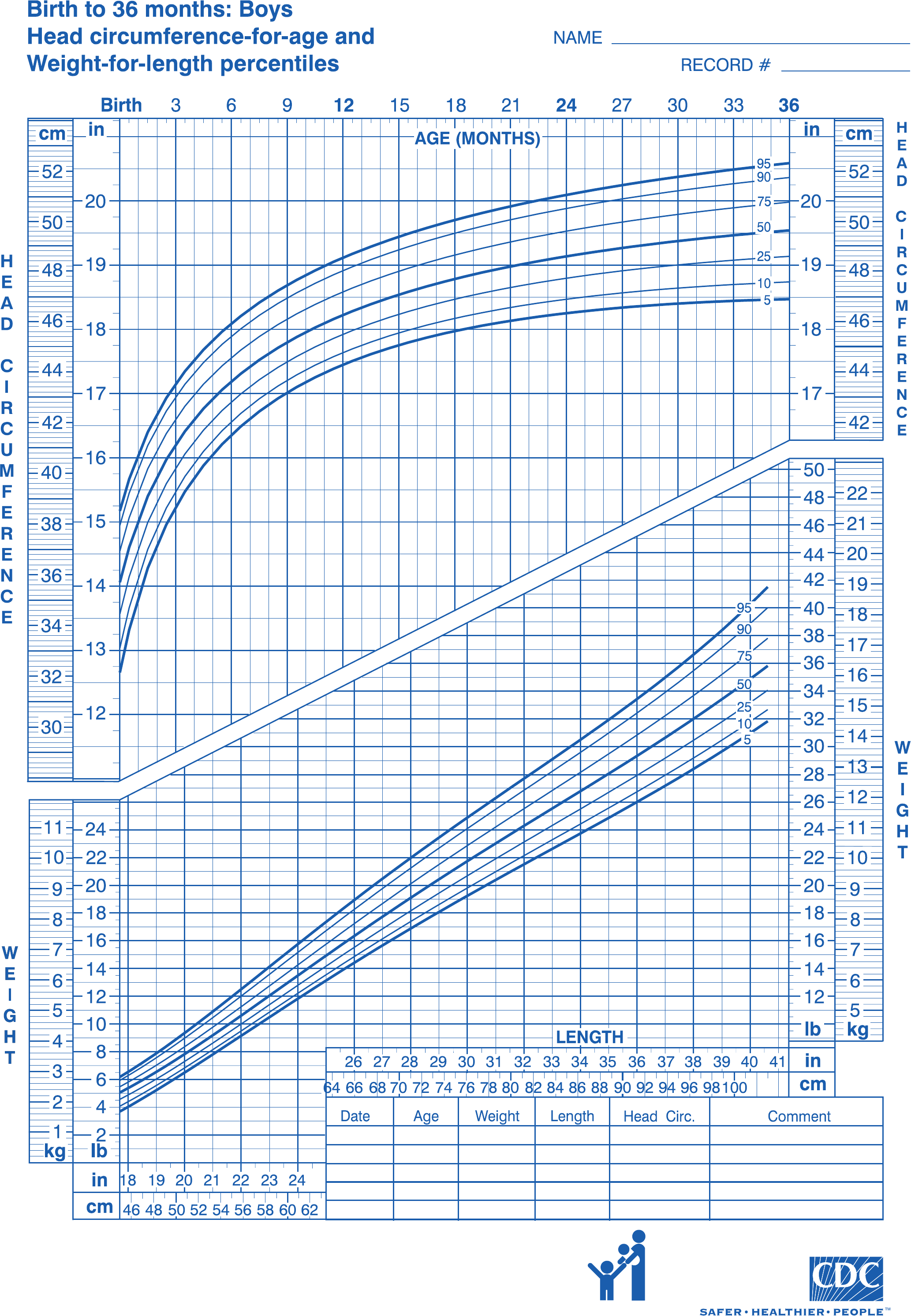 Cdc growth chart sample free download nvjuhfo Images