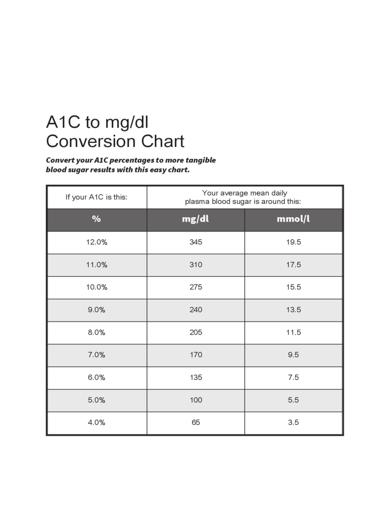 A1C to mg/dl Conversion Chart