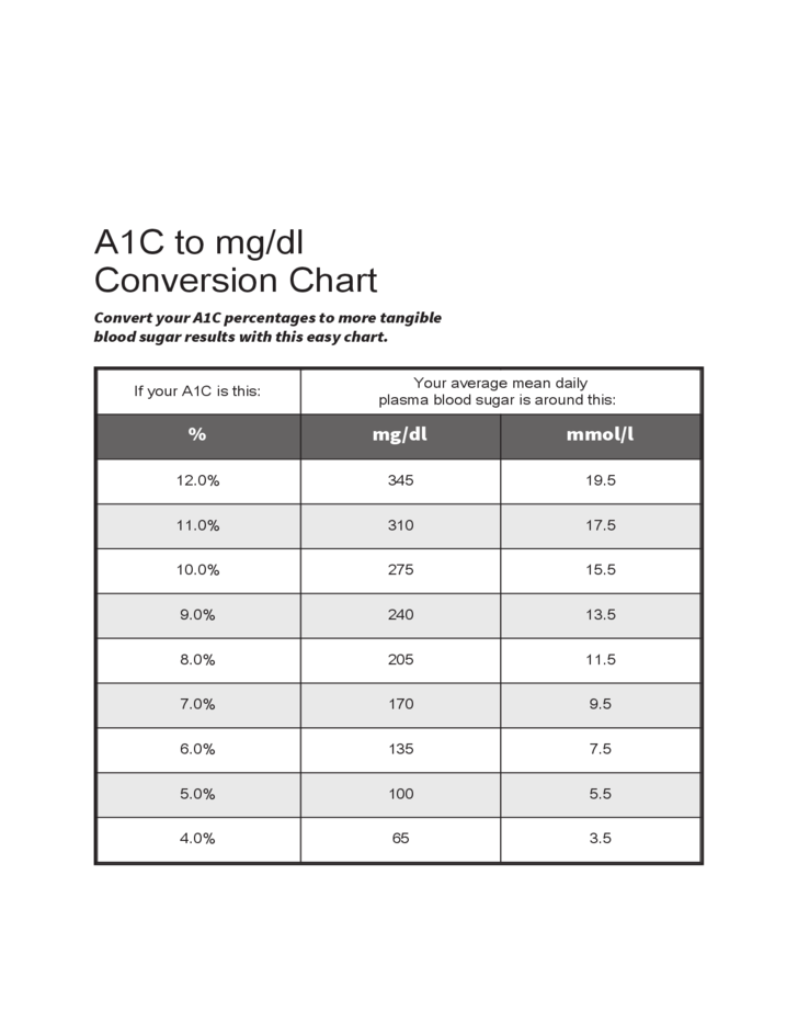 A1c To Mg Dl Conversion Chart Free Download