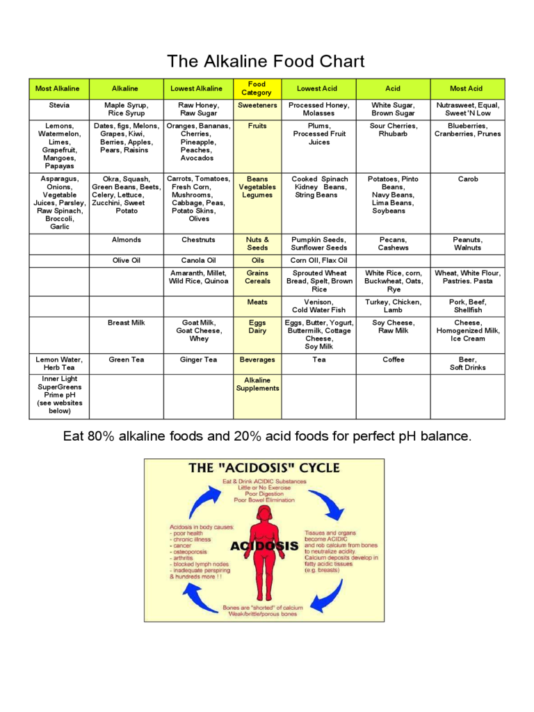 The Alkaline Food Chart