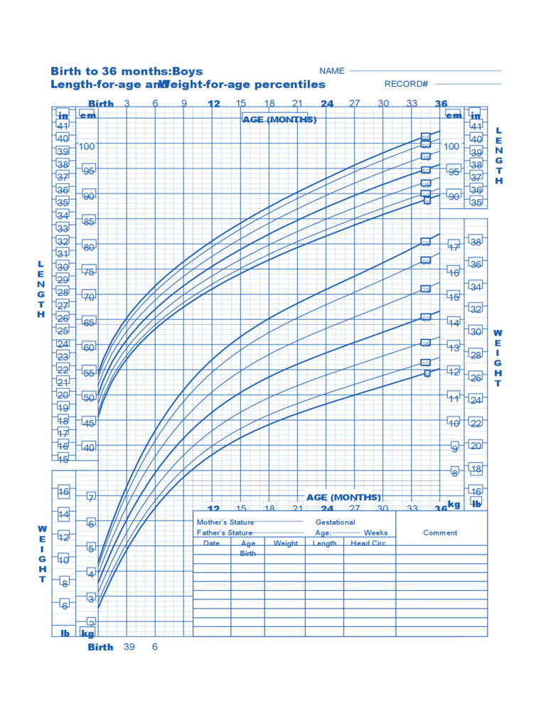 Birth to 36 months Boys Baby Weight Chart