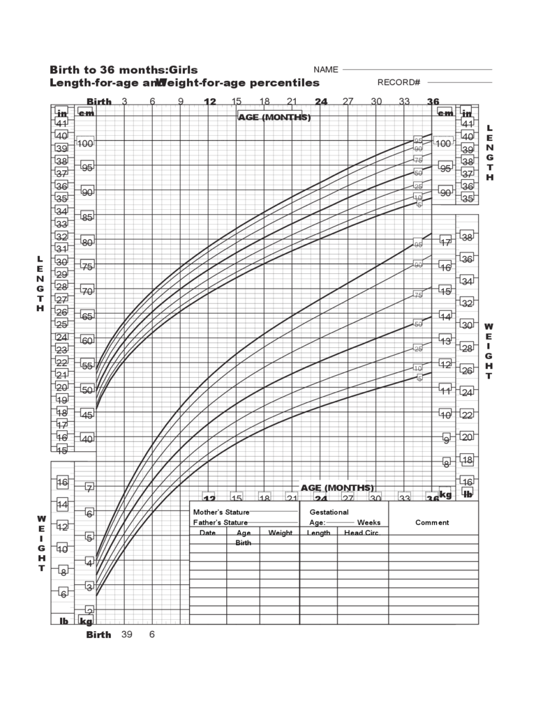 Birth to 36 Months Girls Baby Weight Chart