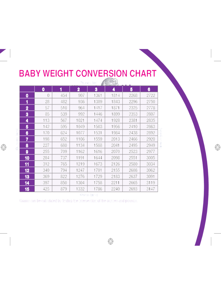 weight chart template