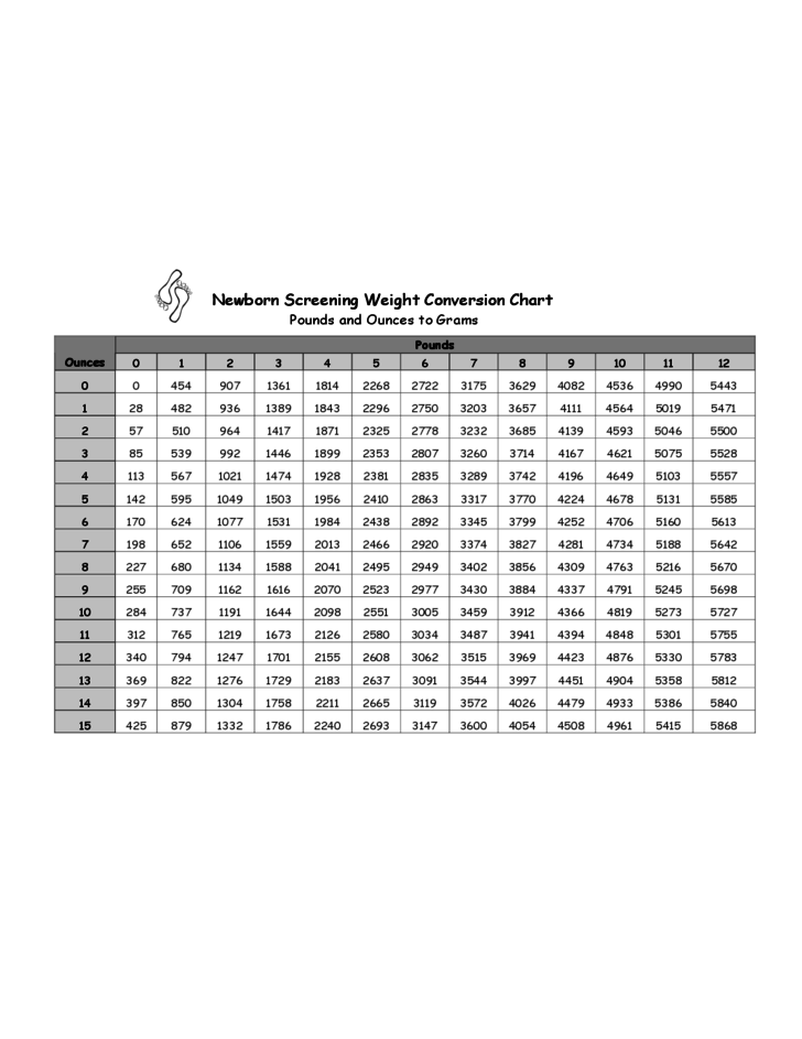 Newborn Screening Weight Conversion Chart Free Download