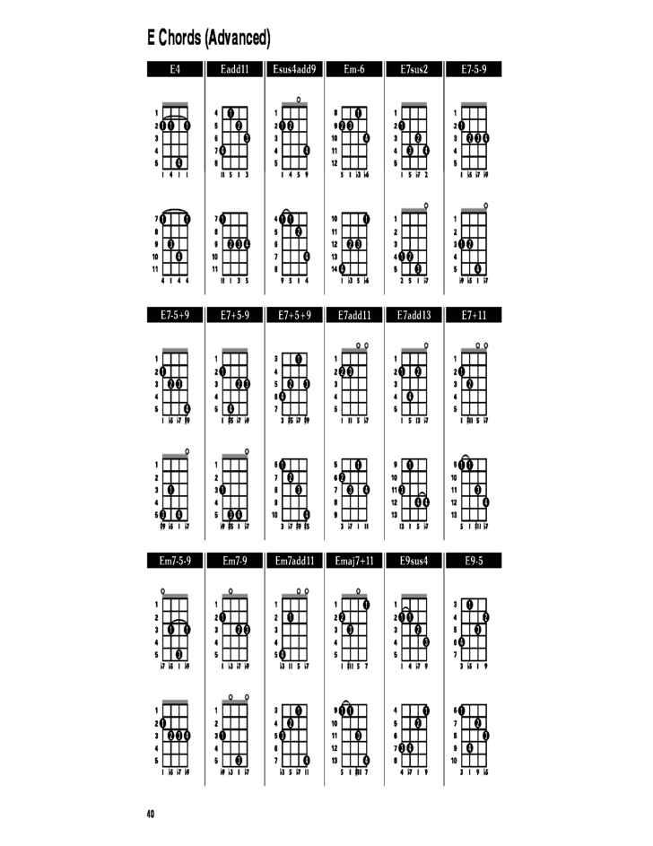 3 Sample Banjo Chord Chart