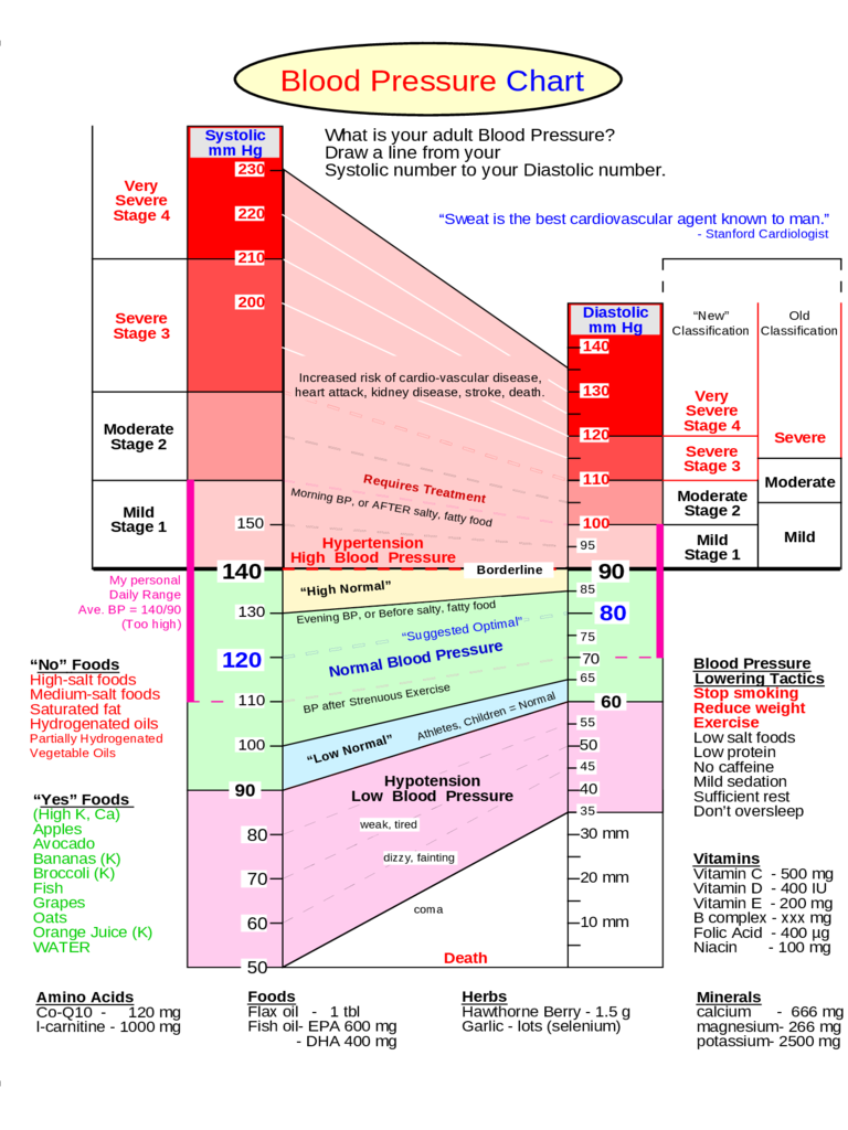 Summaries of Blood Pressure Chart