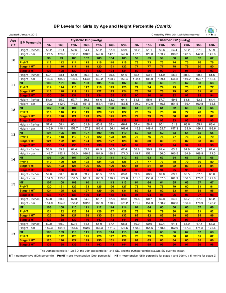 BP Levels by Age and Height Percentile Chart