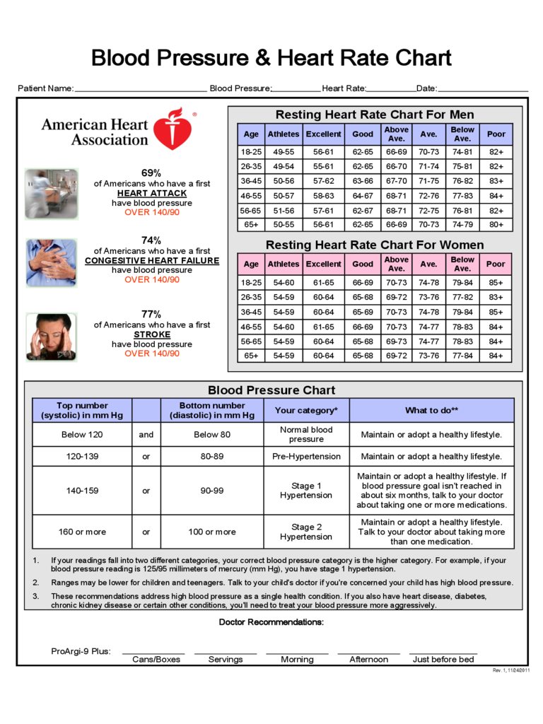 Blood Pressure and Heart Rate Chart