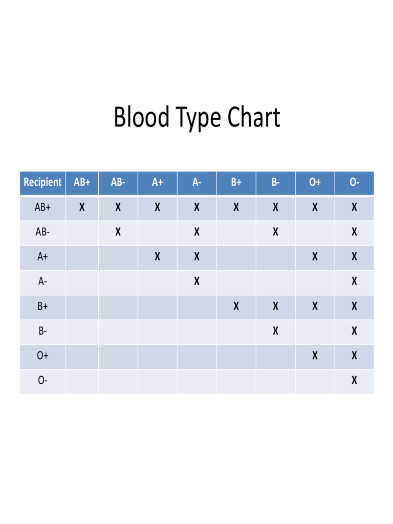 Sample Blood Type Chart