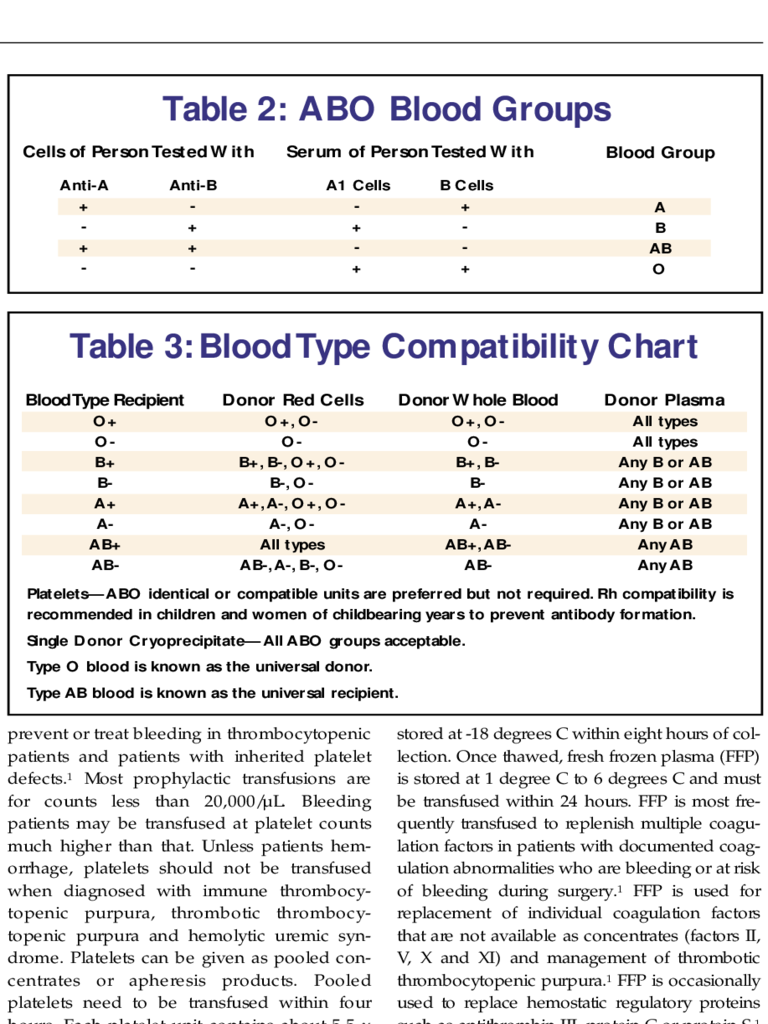 Blood Type Compatibility Chart