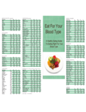 Eat for Your Blood Type Free Download
