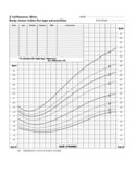 Body Mass Index Chart - 2 to 20 Years Girls