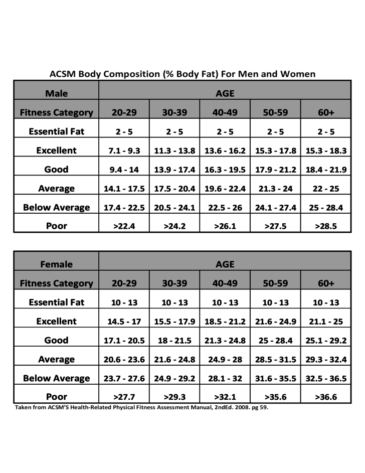Acsm Body Composition Chart body composition chart free download