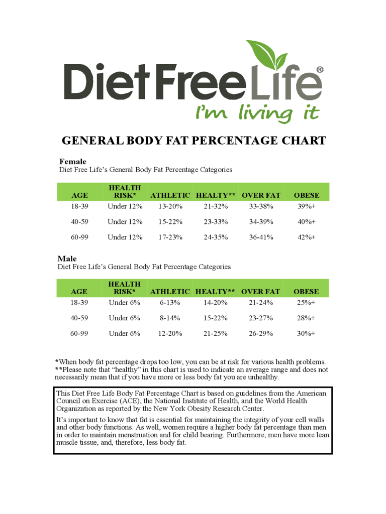 Basic Body Fat Percentage Chart Free Download