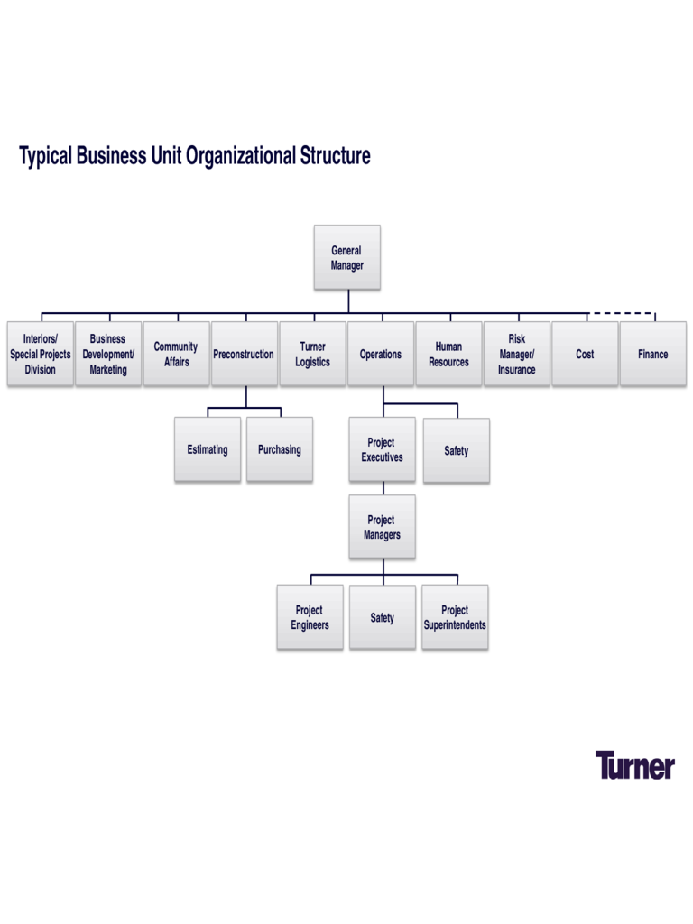 Typical Business Unit Organizational Structure