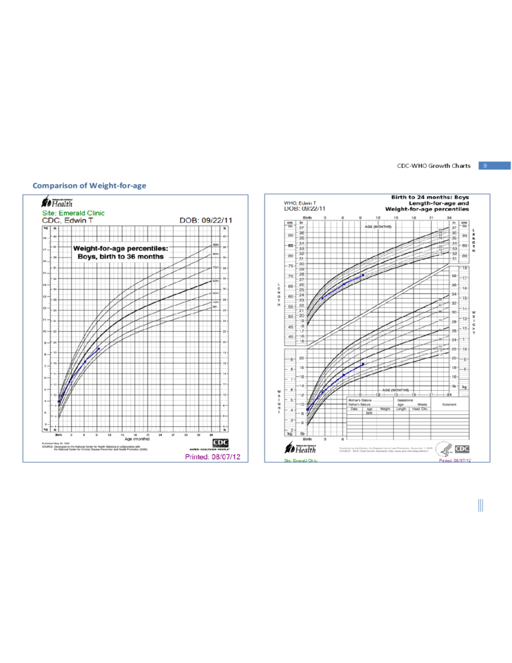 cdc who growth charts free download