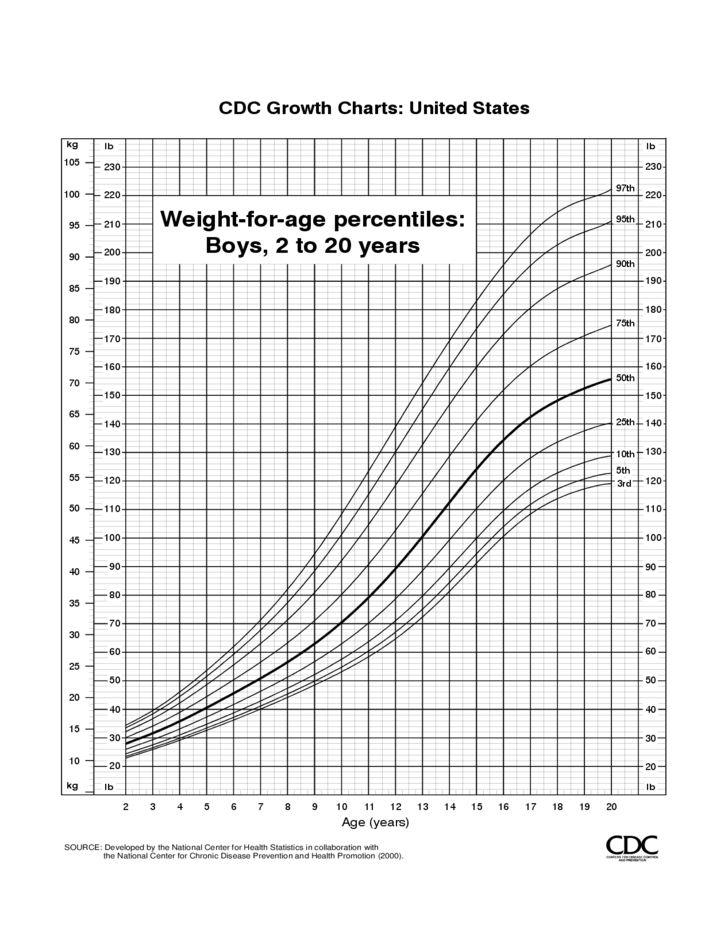 Cdc Growth Chart Template | Cdc Growth Charts Free Download