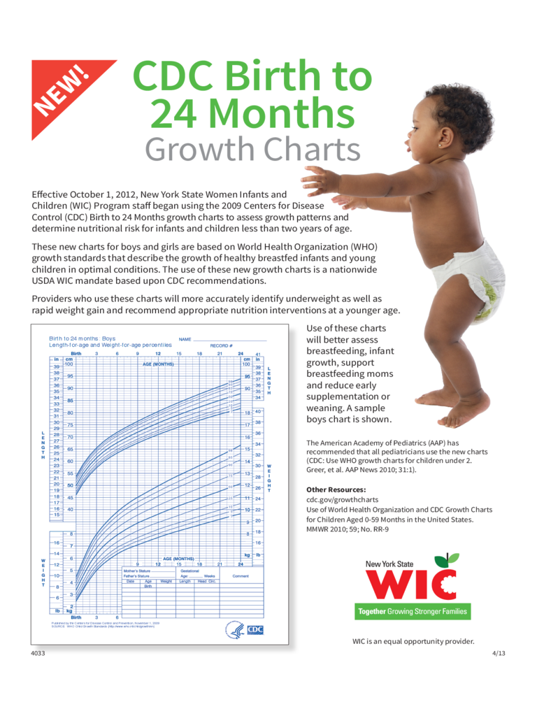 CDC Birth to 24 Months Growth Charts Free Download