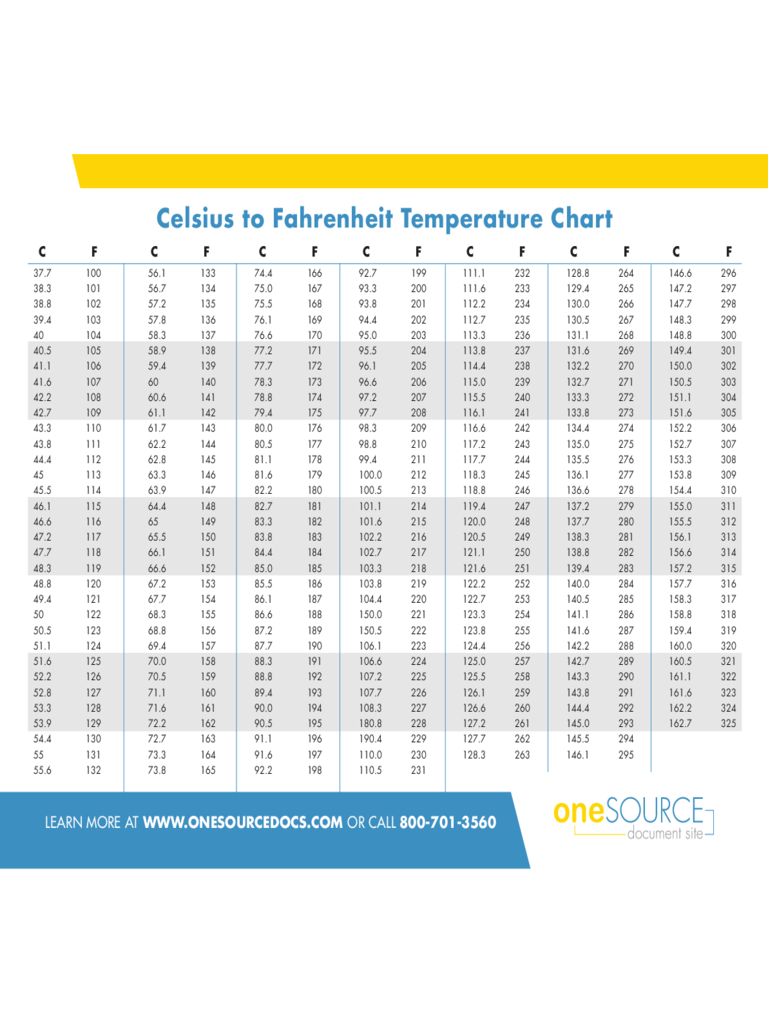 Celsius to Fahrenheit Temperature Conversion Chart