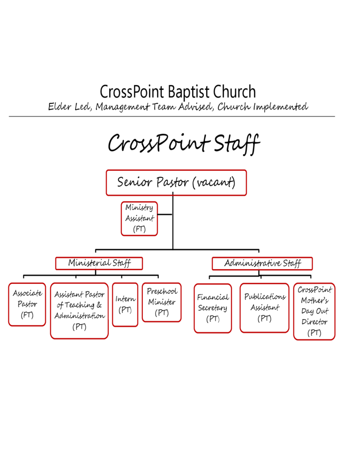 Baptist Church Organizational Chart Pictures to Pin – Church Organizational Chart
