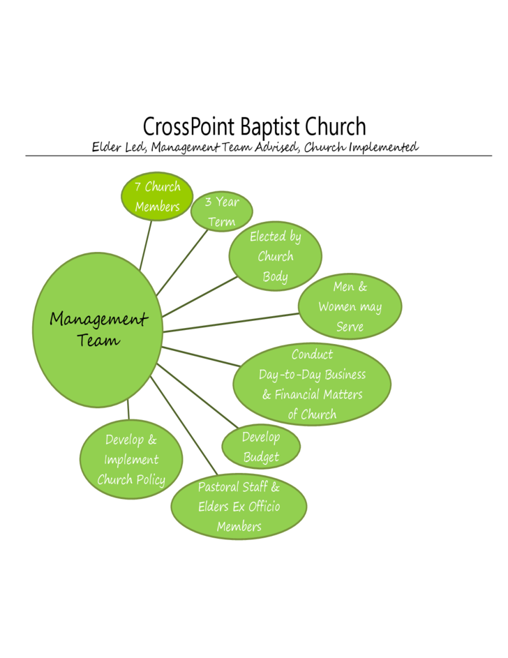 Crosspoint Baptist Church Organizational Structure Free