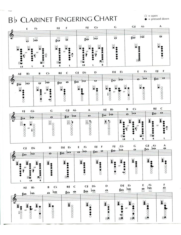 1 Bb Clarinet Fingering Chart