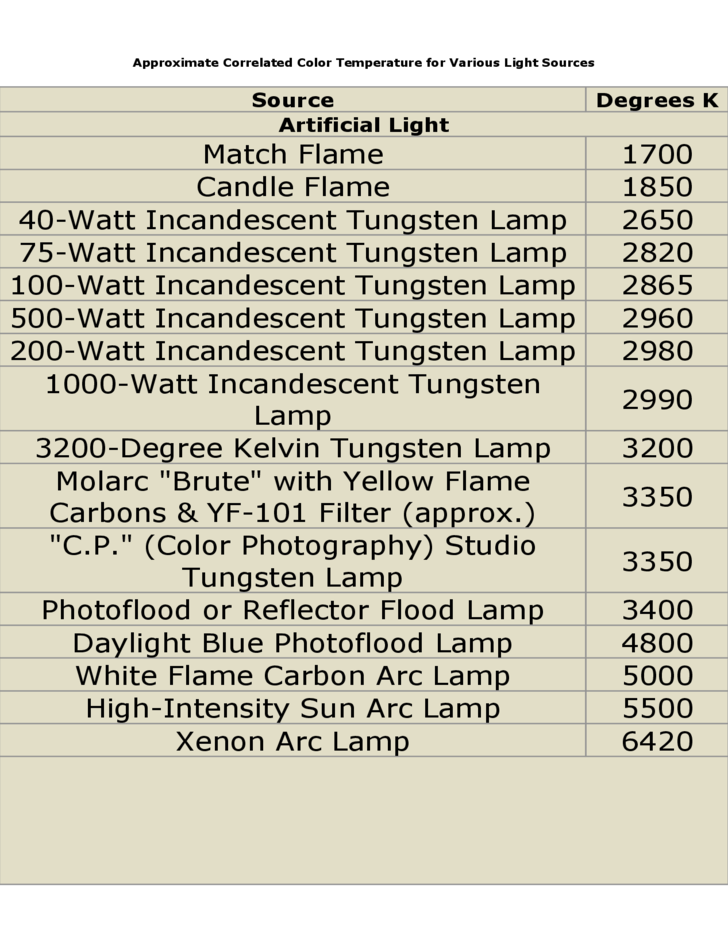 Approximate Correlated Color Temperature for Variou s Light Sources