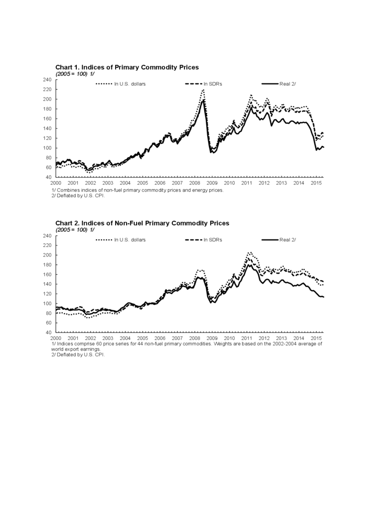 Indices of Primary Commodity Prices
