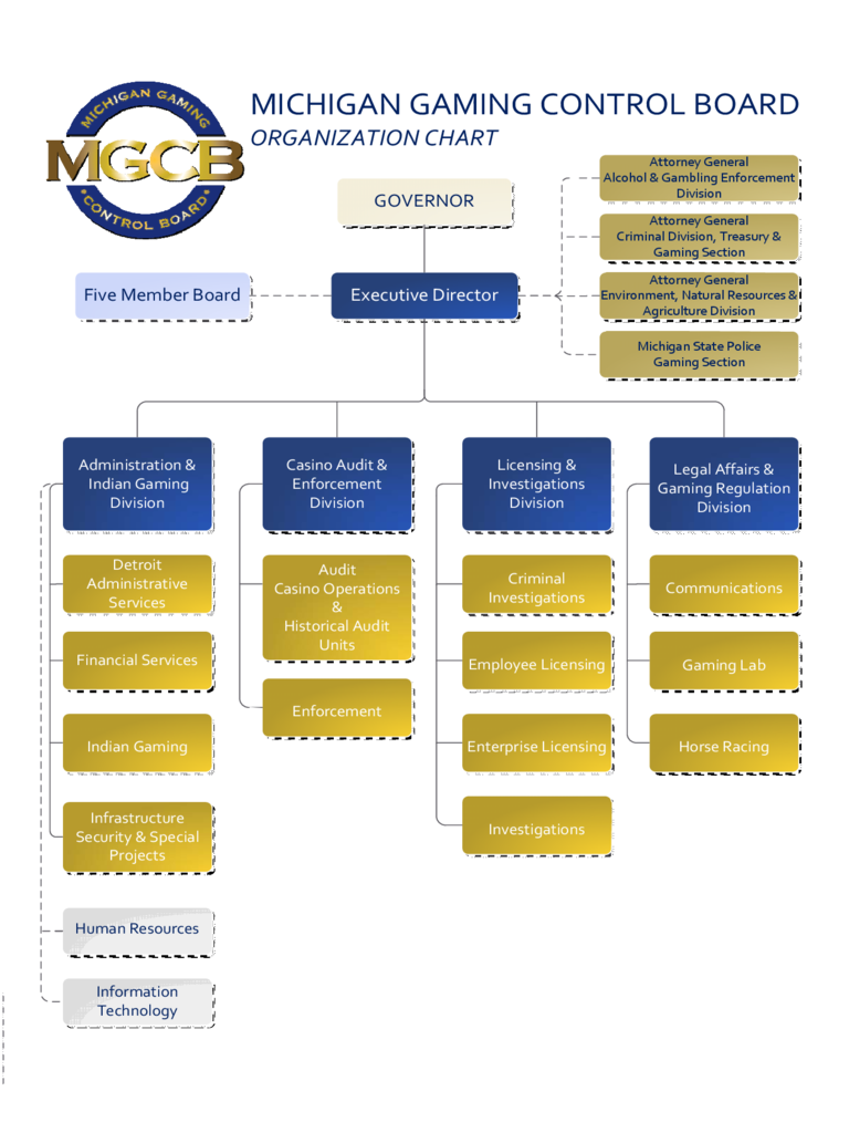Organization Chart - Michigan Gaming Control Board Free Download
