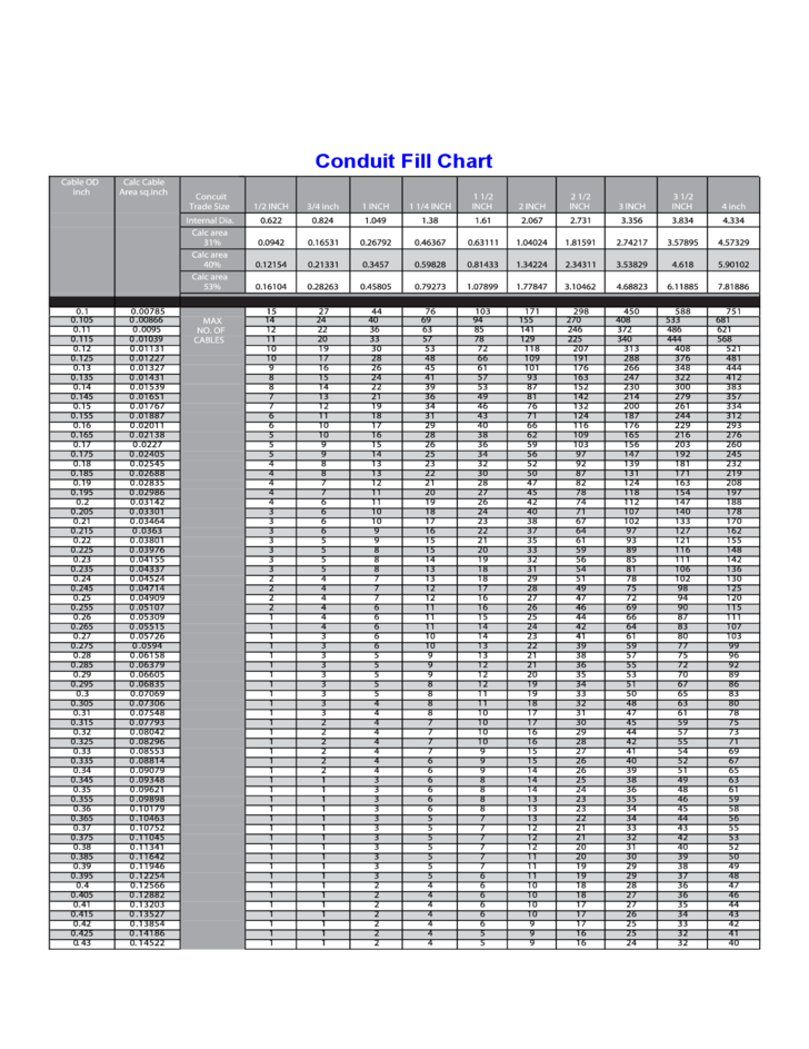 Nec conduit fill table gallery wiring table and diagram sample stunning wire size chart for conduit contemporary simple wiring conduit wire size chart image collections wiring keyboard keysfo Gallery