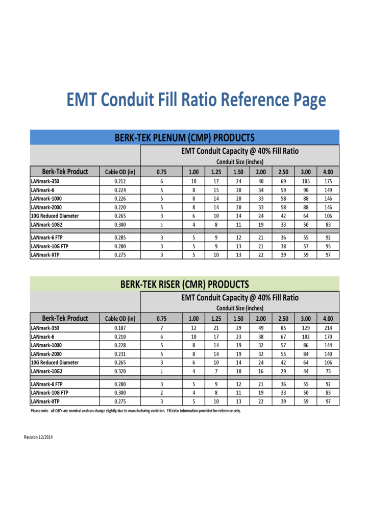Conduit Fill Chart 6 Free Templates in PDF Word Excel Download – Conduit Fill Chart