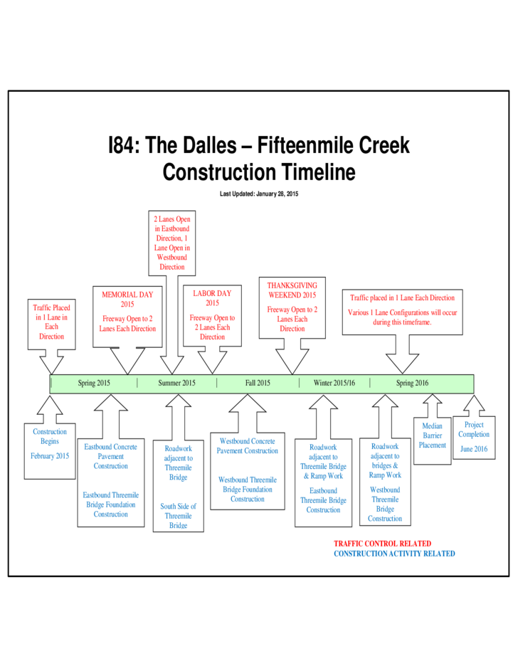 Sample Creek Construction Timeline Free Download