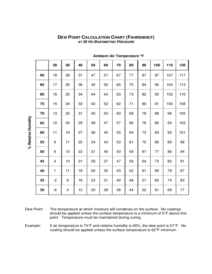 dew point calculation chart free download