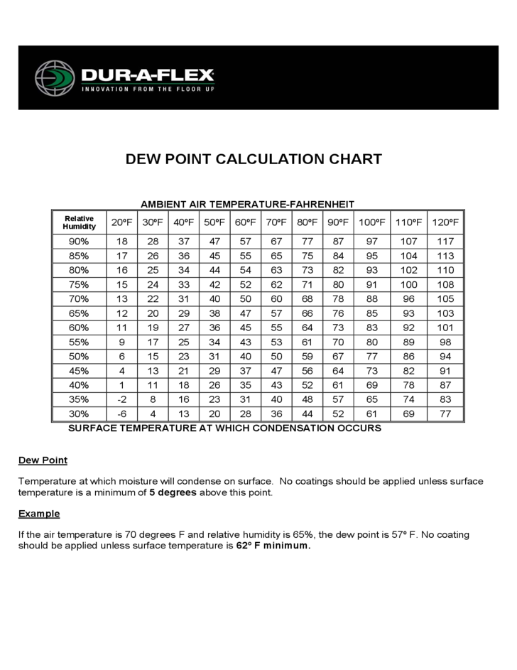 Dew Point Calculation Sample Chart
